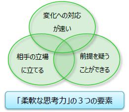 柔軟性の図